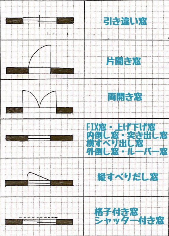 窓の平面図